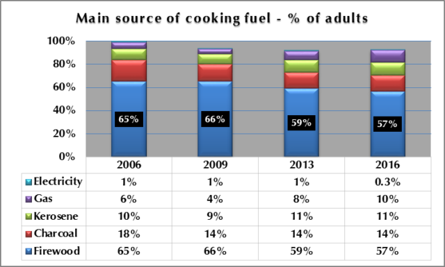 Figure 2: Main source of cooking fuel - % of Adults