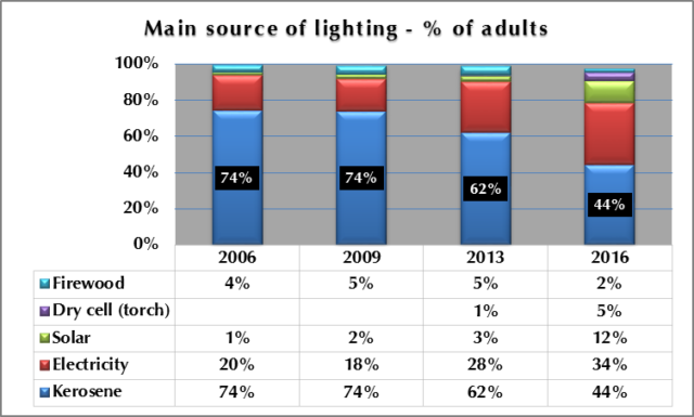 Figure1: Main sources of Lighting - % Adults