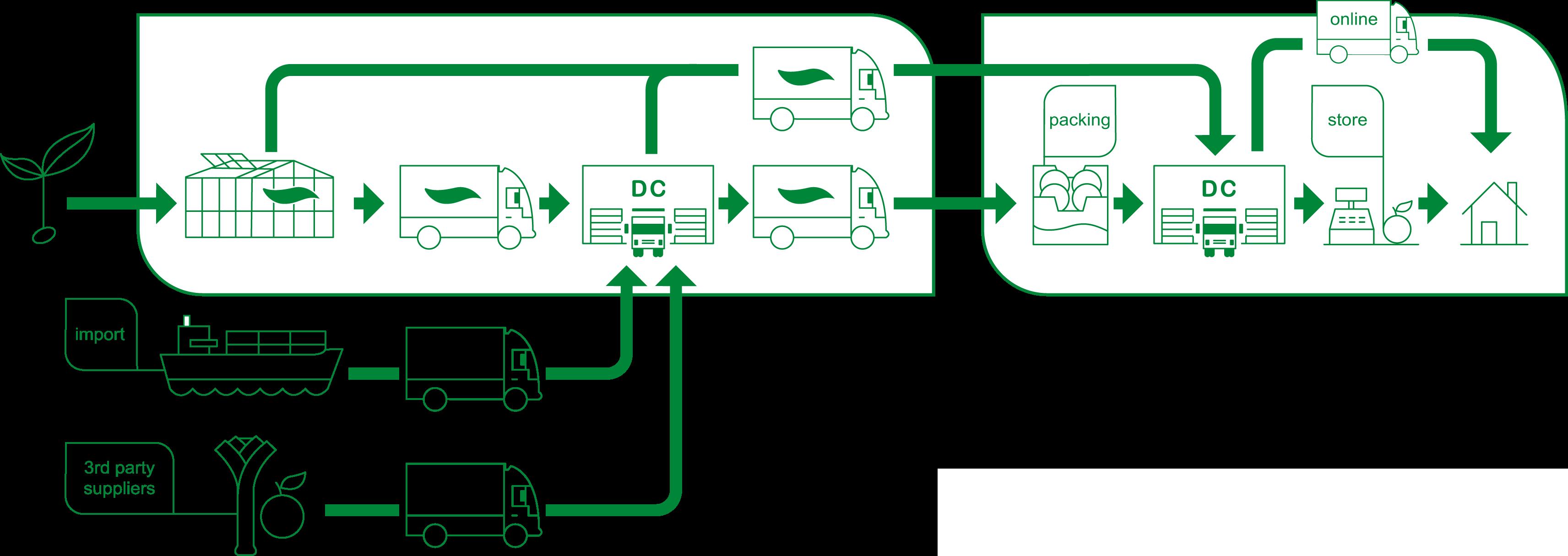 illustratie logistieke keten