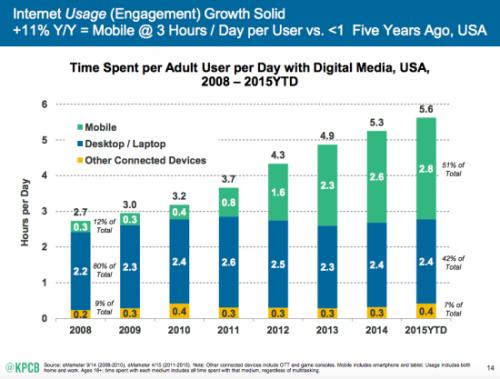 Trendy w internecie mobilnym