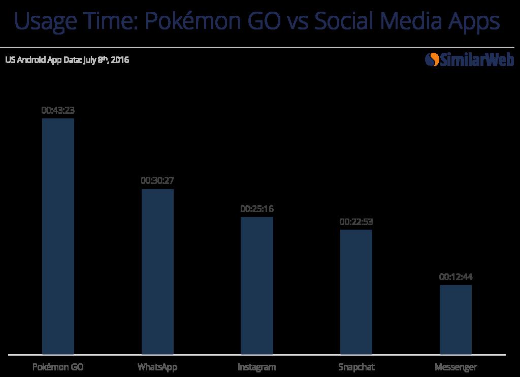 Spillere brukte dobbelt så lang tid på Pokemon Go som på Instagram og Snapchat i helgen.