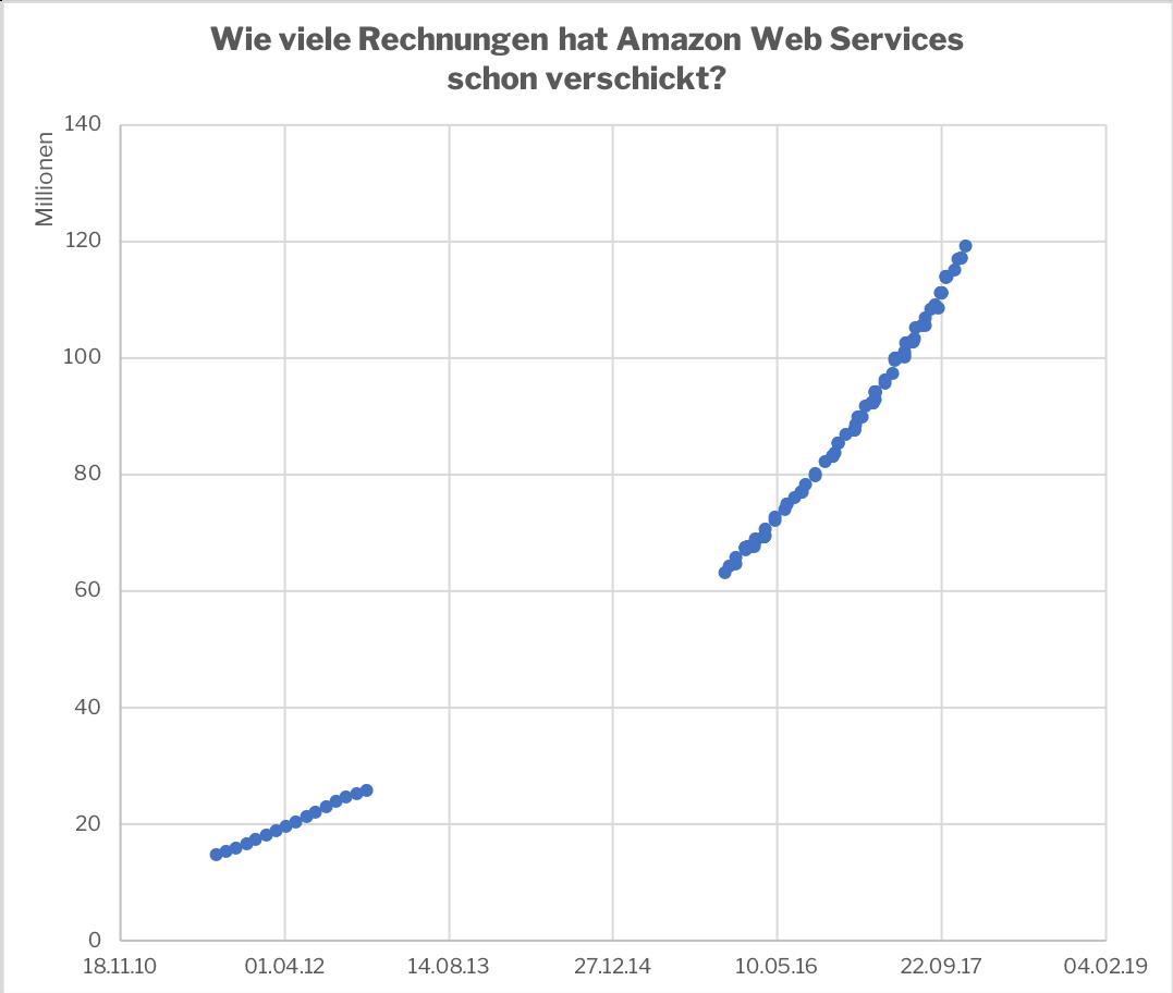 Wachstum der Rechnungsnummern von Amazon Web Services. Eigene Illustration / Excel