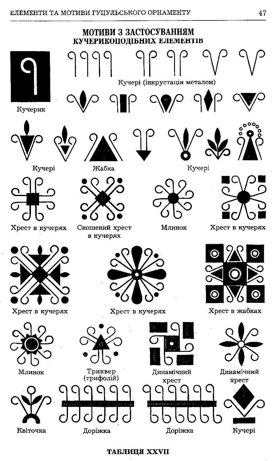 Tablitsya27-Motivi-z-zastosuvannyam-kucherikopodibnih-elementiv