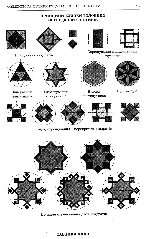 Tablitsya33-Printsipi-budovi-golovnih-oseredkovih-motiviv