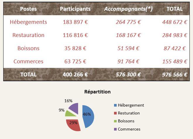 impact économique d'un événement sportif - Synthèse des différents postes de dépenses des participants/accompagnants et leur répartition