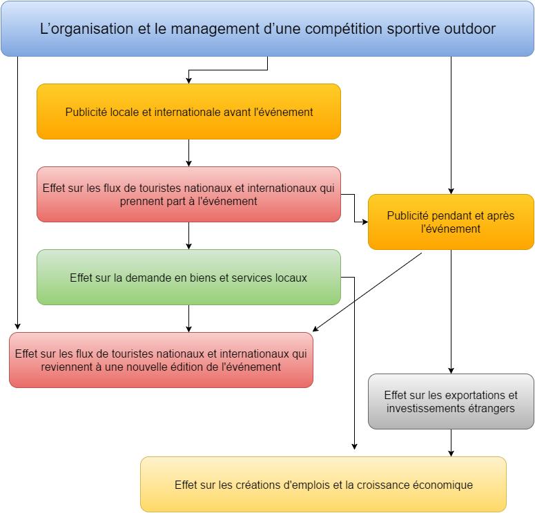Impact économique d'un événement sportif - Vue d'ensemble sur l'impact économique d'une compétition sportive outdoor