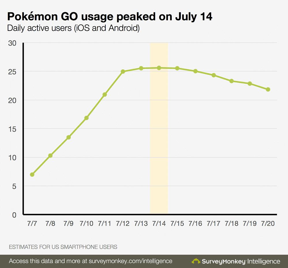 Pokemon Go - joueurs americains