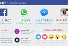 Mark Zuckerberg Uygulamalarının Kullanıcı Sayıları