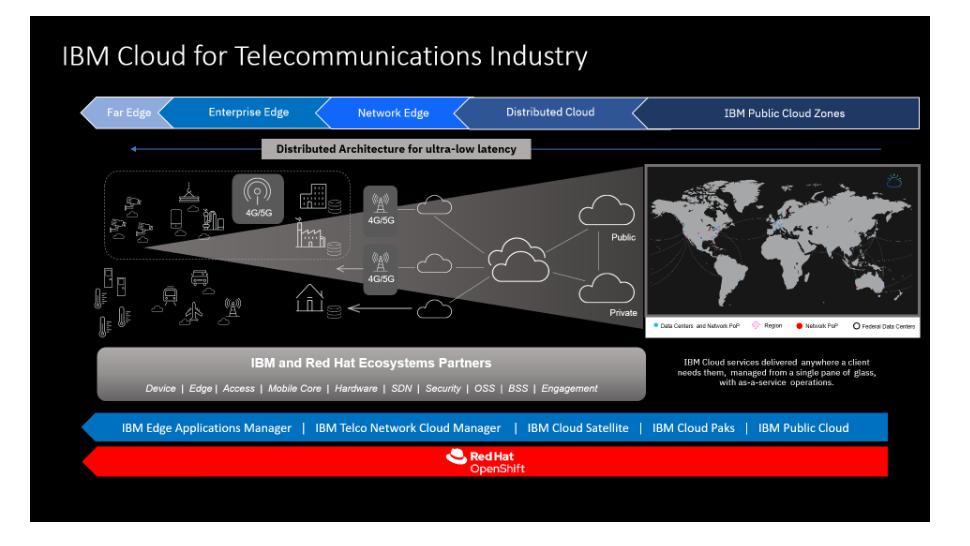 IBM's cloud-platform skal sikre udnyttelse af 5G-potentiale