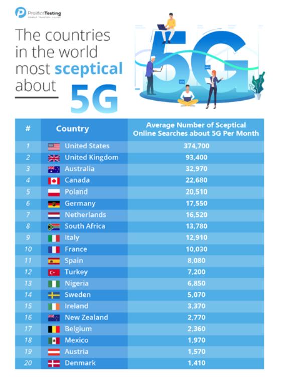 5g skeptiske lande 2