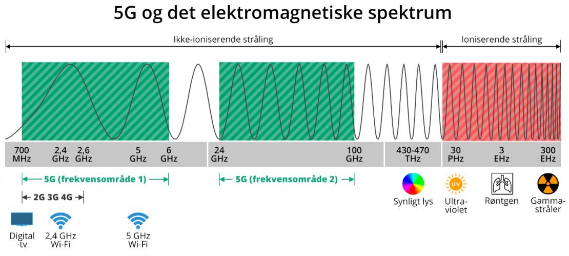 2G, 3G, 4G og 5G inden for det elektromagnetiske spektrum