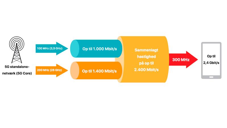 Qualcomm og ZTE opnår 5 Gbit/s i download via 5G mmWave
