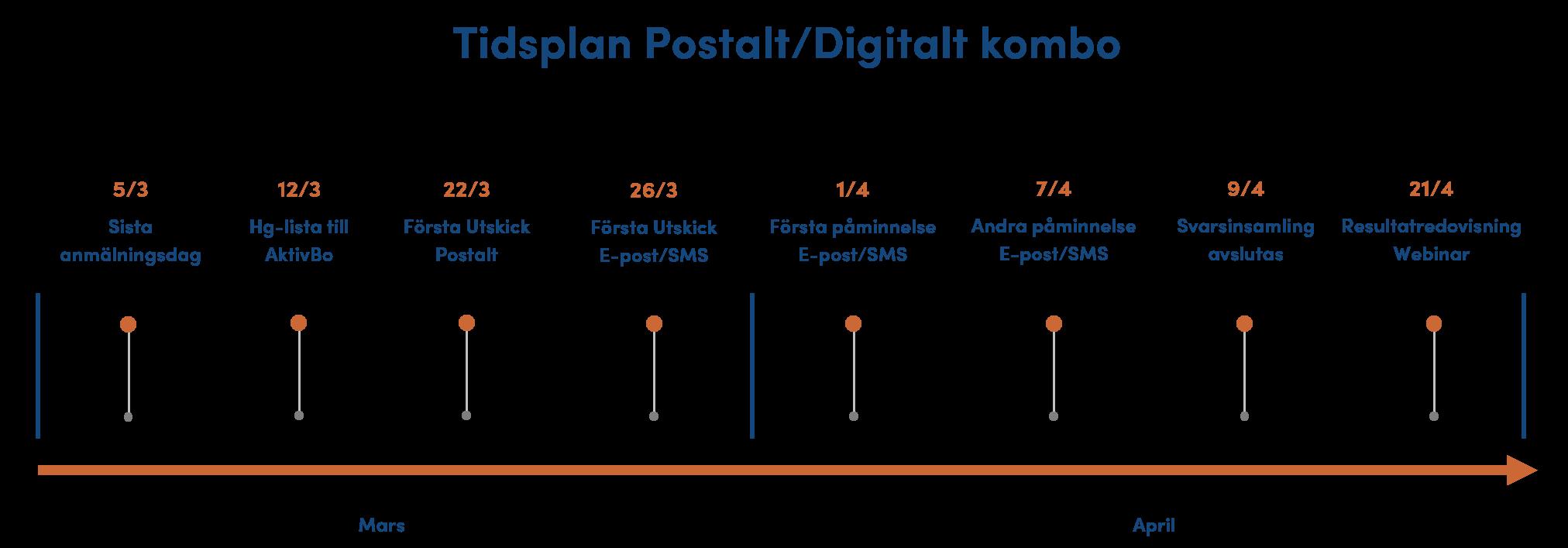 Tidsplan Digitalt och Postalt - Kommunikationsenkät 20210222
