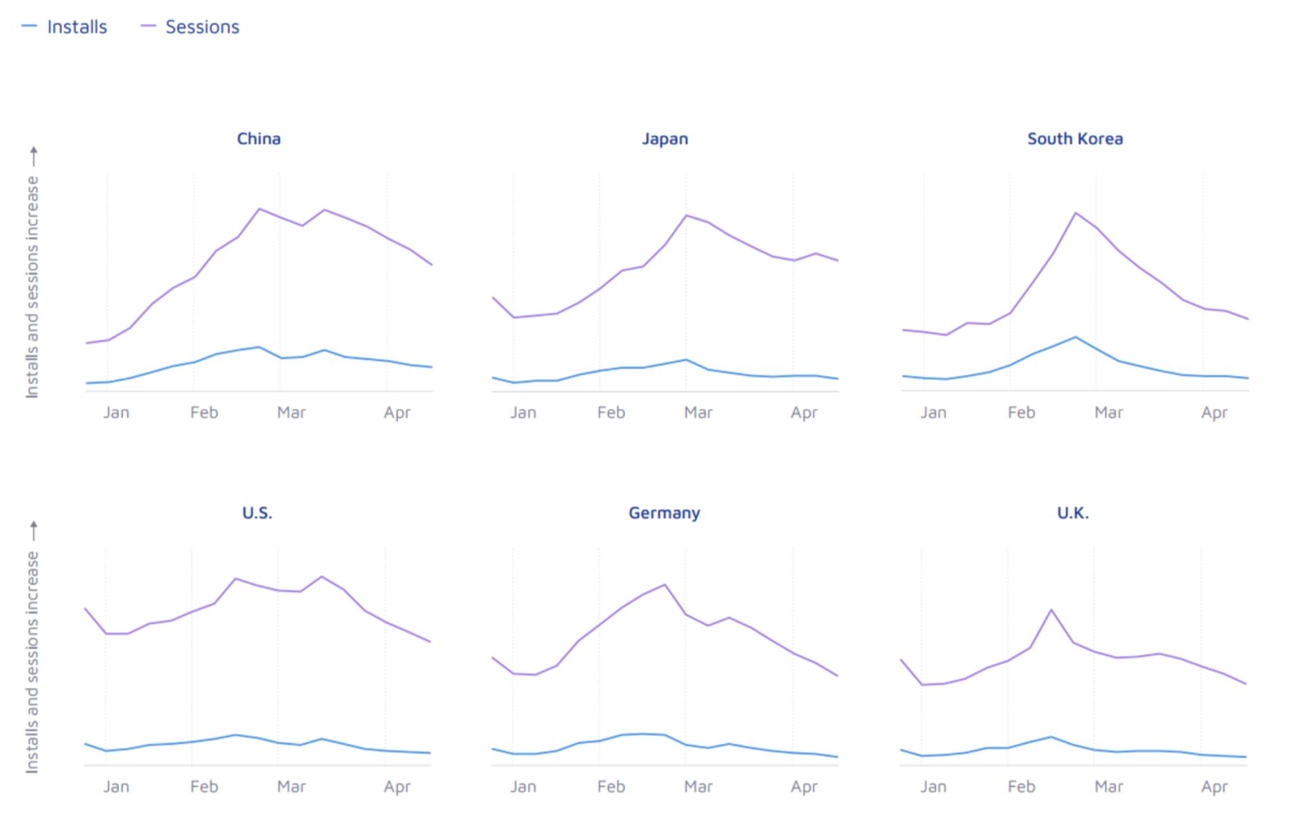 Рост установок и сессий по месяцам в разных странах