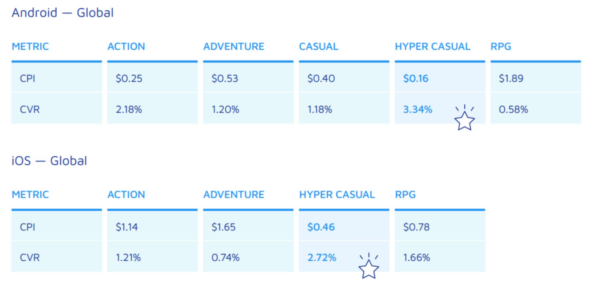 Средняя стоимость установки и конверсия казуальных игр