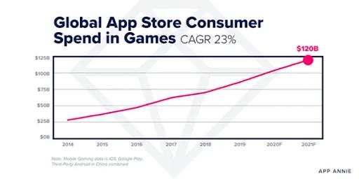 Прогноз расходов пользователей на мобильные игры