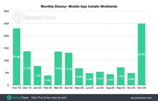 количество загрузок приложения Disney+ по всему миру