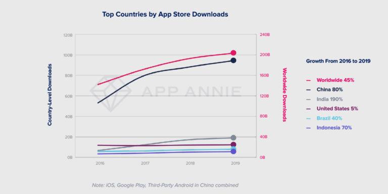 Топ стран по установкам в App Store