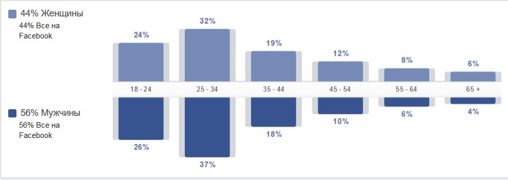 Половозрастная структура аудитории Facebook