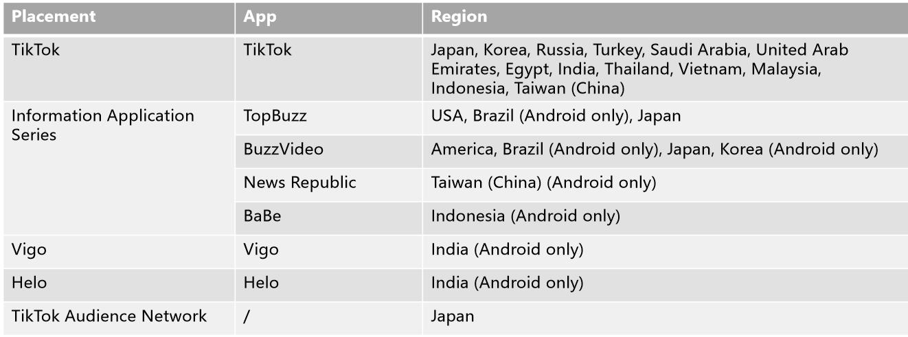 Плейсменты, доступные в разных странах