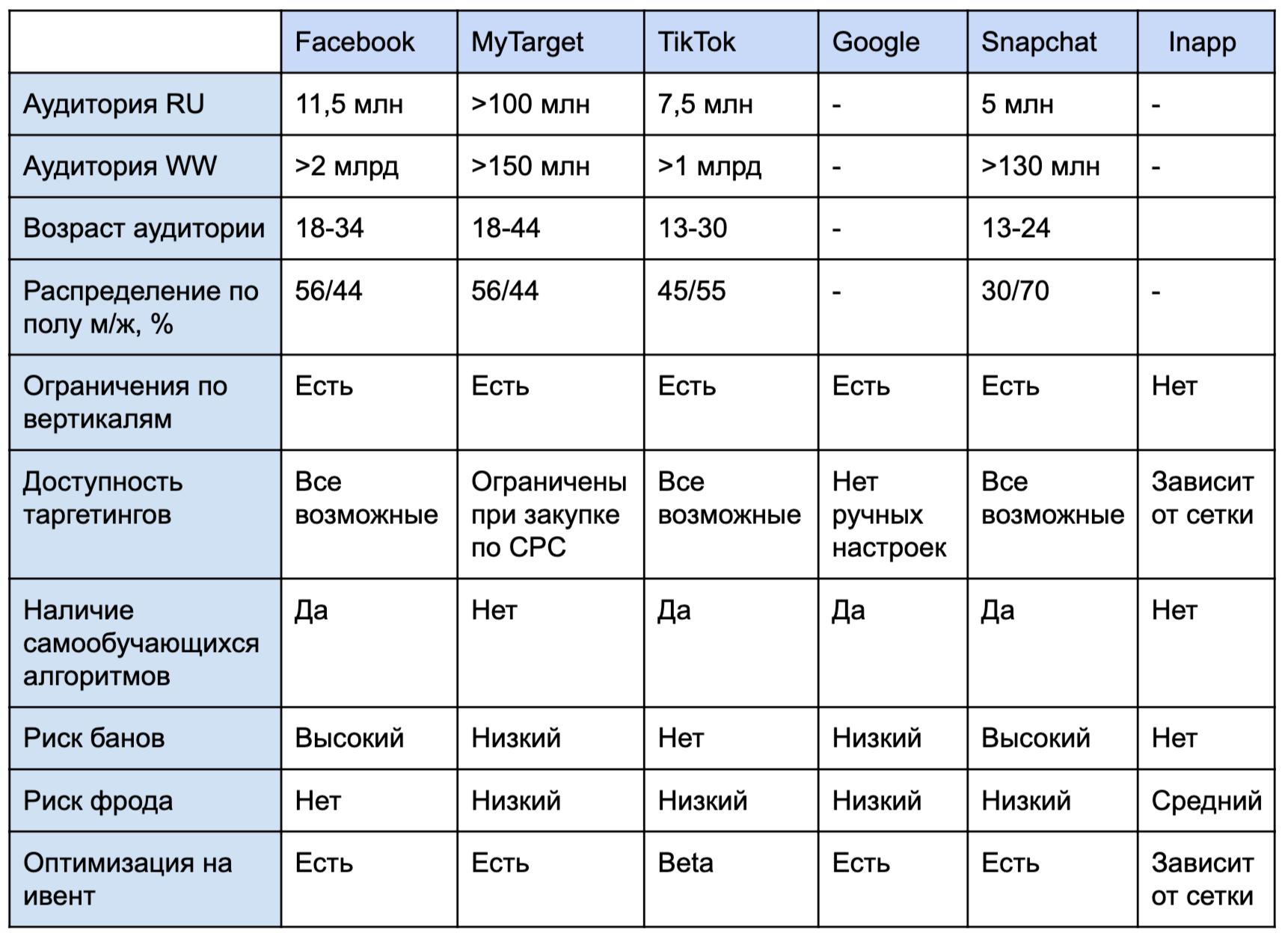Сводная таблица по источникам трафика