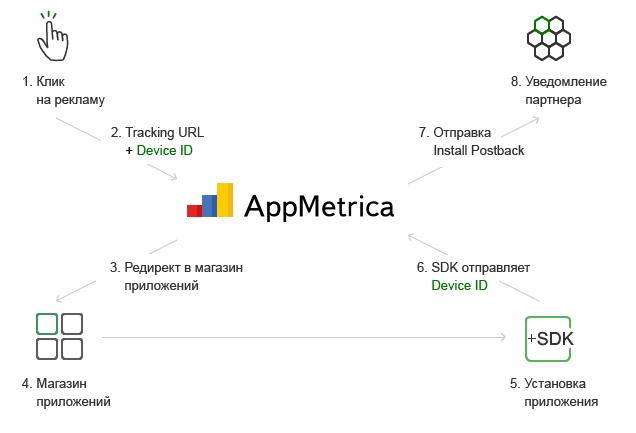 Схема отслеживания установок трекером AppMetrica