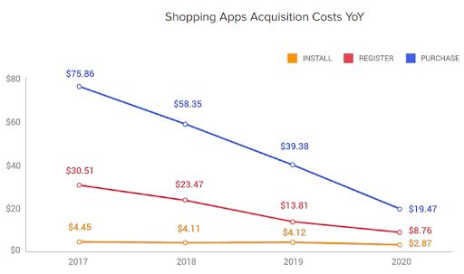 Стоимость приобретения пользователей с 2017 по 2020