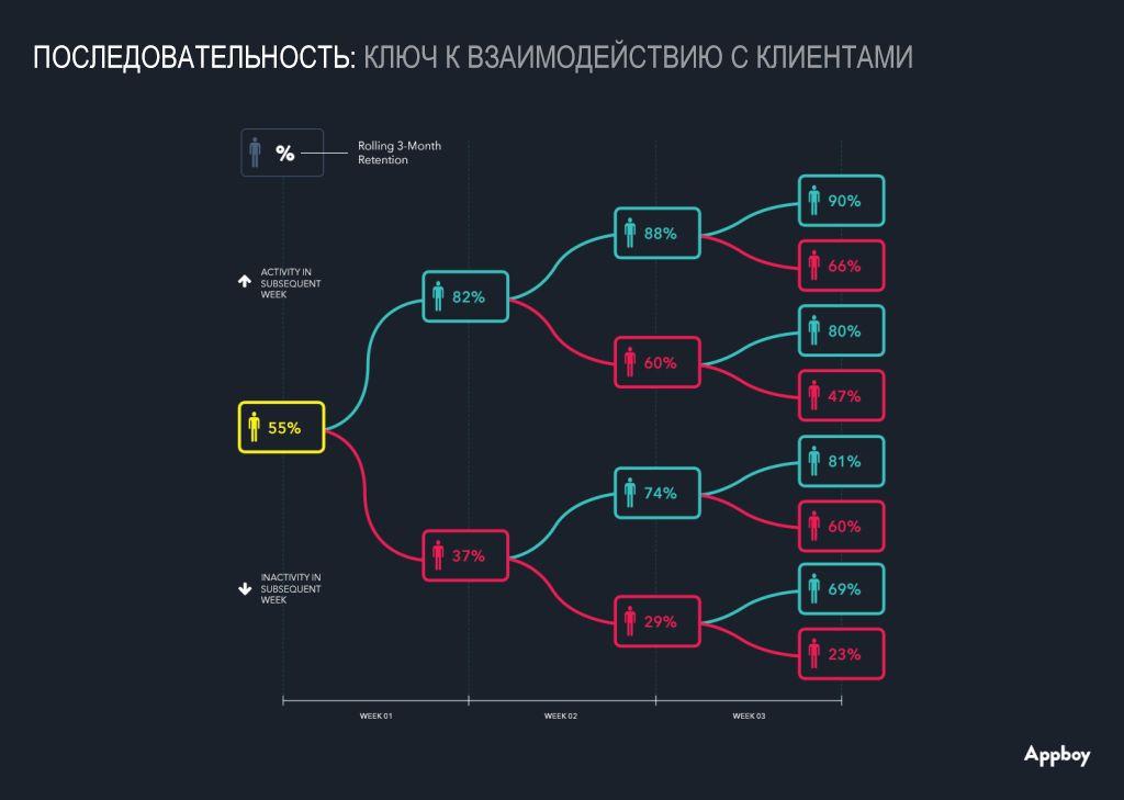 схема последовательности взаимодействия с клиентами