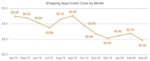 Стоимость установки по месяцам