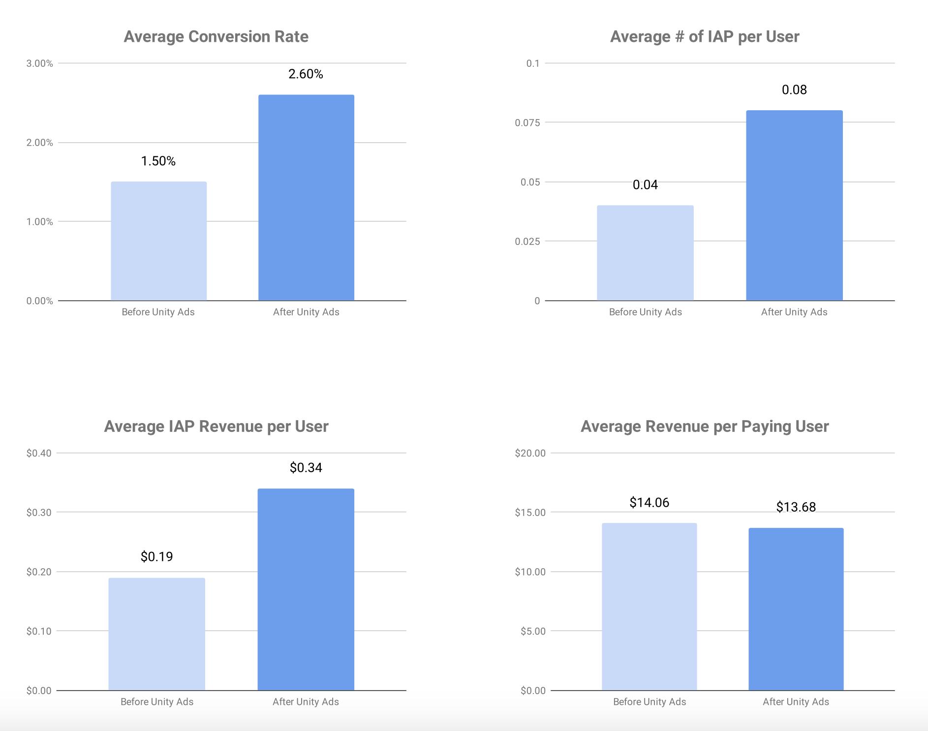 Влияние наличия рекламной сети Unity на метрики игр
