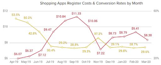 Стоимость регистрации пользователя по месяцам