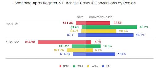 Стоимость пользователей и уровень конверсии по регионам
