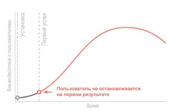 график  вовлечения посетителей