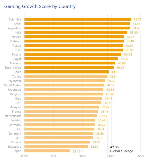 статистика показатель роста для игр по странам