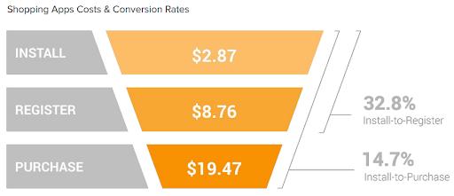 Средняя стоимость приобретения пользователей и уровень конверсии
