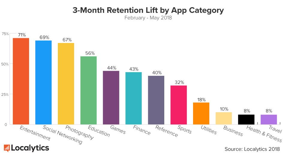 статистика вовлечения с помощью сообщений в зависимости от тематики приложения