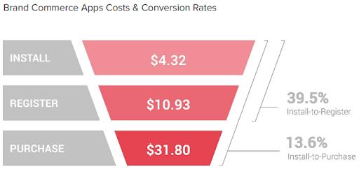 Стоимость и уровень для брендовых приложений