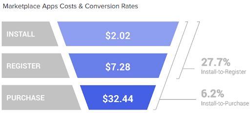 Стоимость и уровень для маркетплейсов