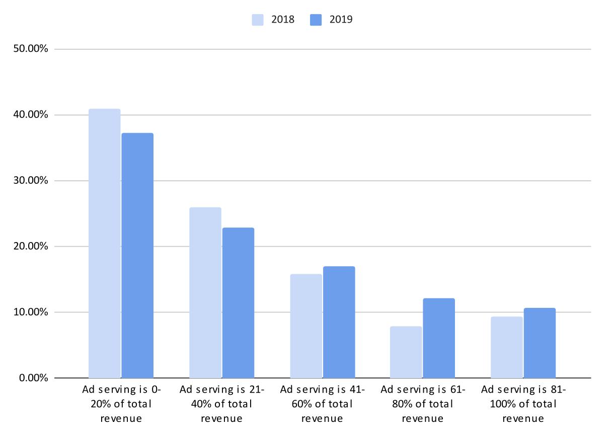 Доля дохода от рекламы в общем денежном потоке по годам