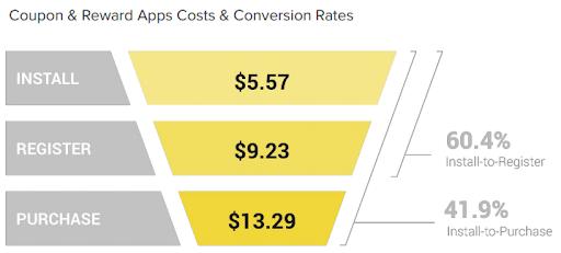 Стоимость и уровень для купонов и вознаграждающих приложений