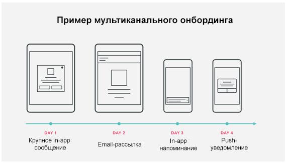 схема примера мультиканального онбординга