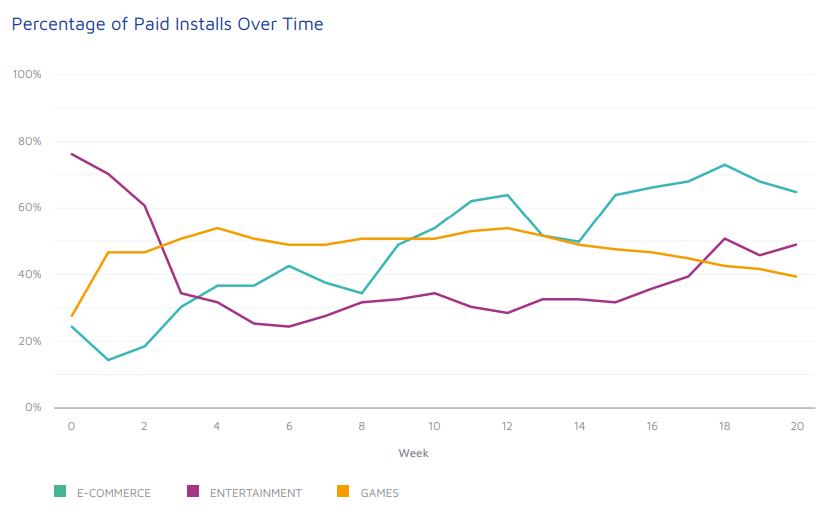 график моментов закупки пользователей после релиза приложения