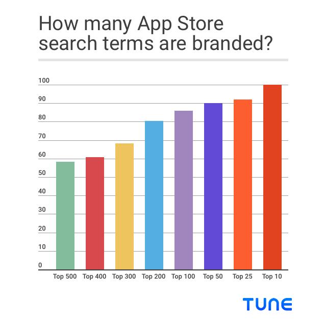 график поиска ключевых слов по бренду