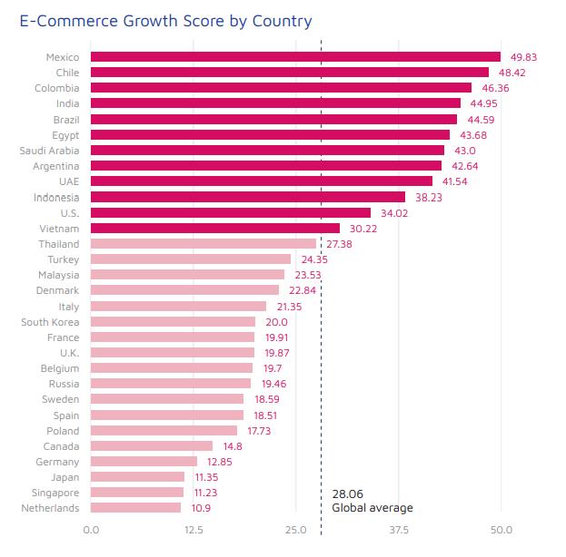 статистика показателей роста для ecommerce приложений  по странам