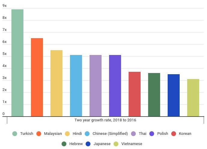 статистика самых быстрорастущих языков