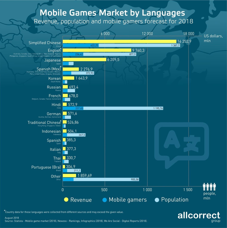 статистика популярности языков в игровых приложениях