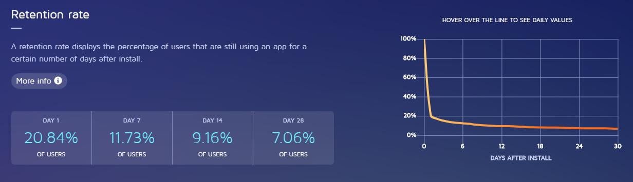 скриншот статистики возвратов для iOS приложений: