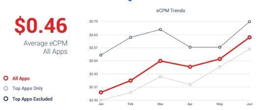 график изменения eCPM баннеров в США на iOS
