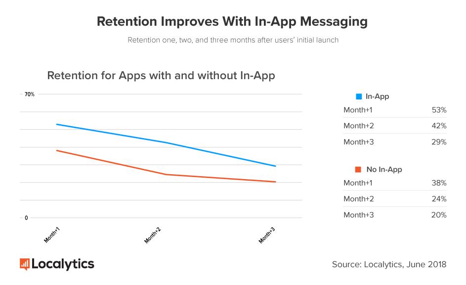 график вовлечения с помощью сообщений в приложениях