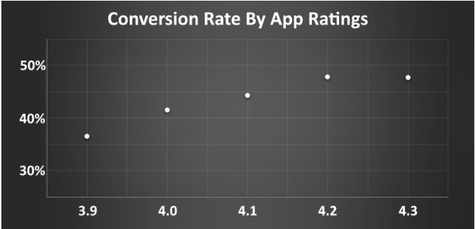 график влияния покупки отзывов на установки приложения